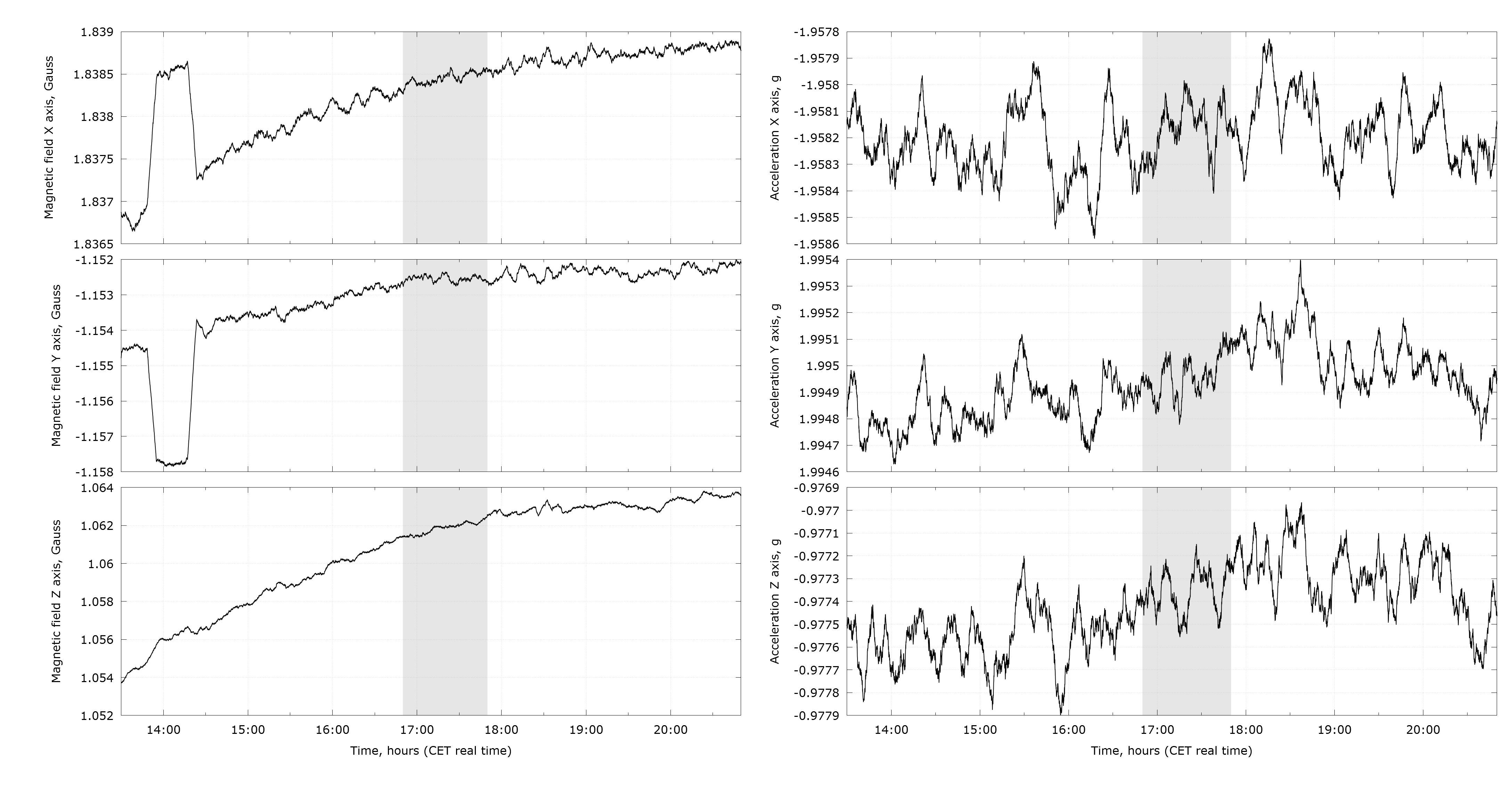 2.2千米距离Non-local作用实验- LED挠场发生器 vs EIS(电化学阻抗谱)